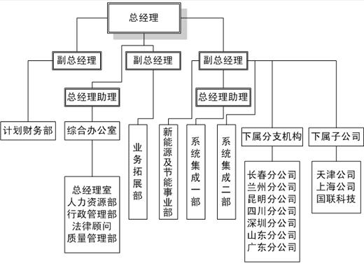 北京国安电气总公司.2017招聘信息